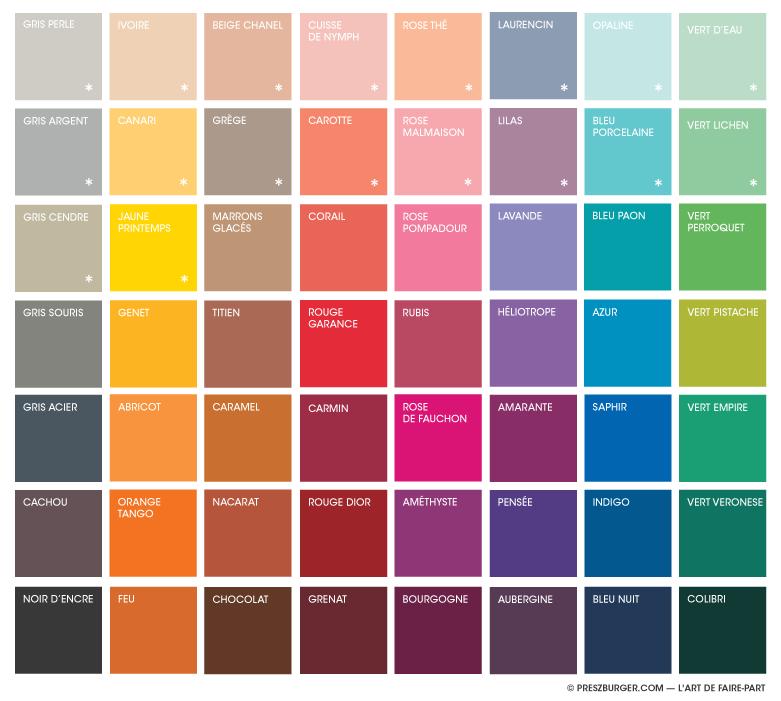 Nuancier de couleurs élaboré par l'atelier Preszburger
